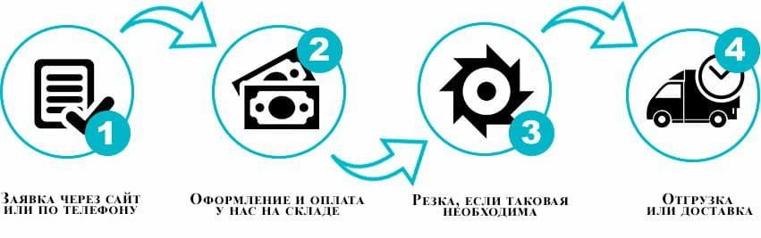 Как купить композитную арматуру в Минске